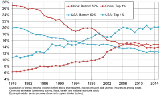 Bottom 50% versus top 1% income share: China versus US